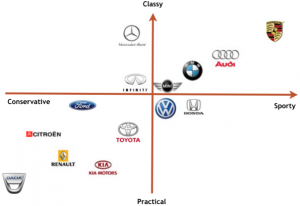 Perceptual maps | Augmentable Marketing